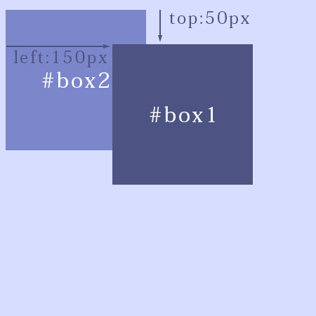 sample_絶対配置