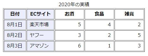 表(table)列をグループ化2