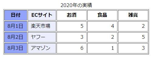 表(table)列をグループ化3