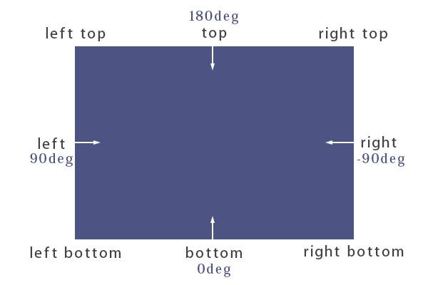 CSS3グラデーション1