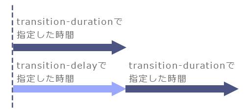 CSS3 transitionトランジション1