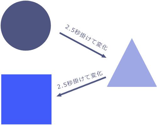 CSS3 animation アニメーション1