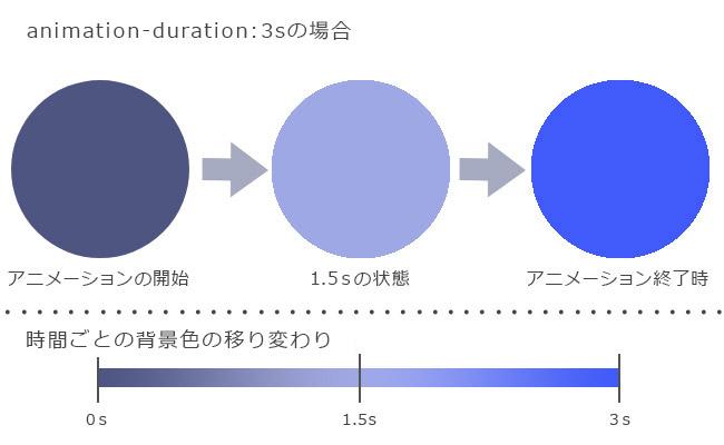 CSS3 animation アニメーション2