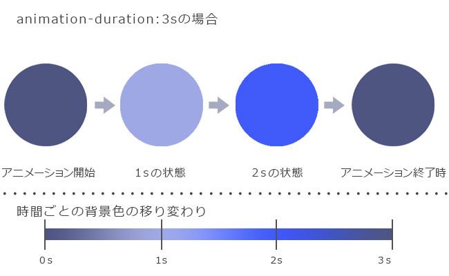 CSS3 animation アニメーション3