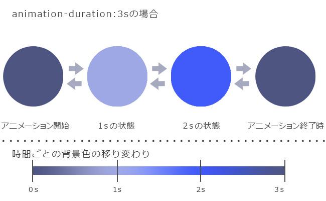 CSS3 animation アニメーション4
