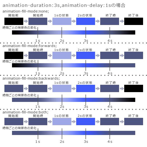 CSS3 animation アニメーション5