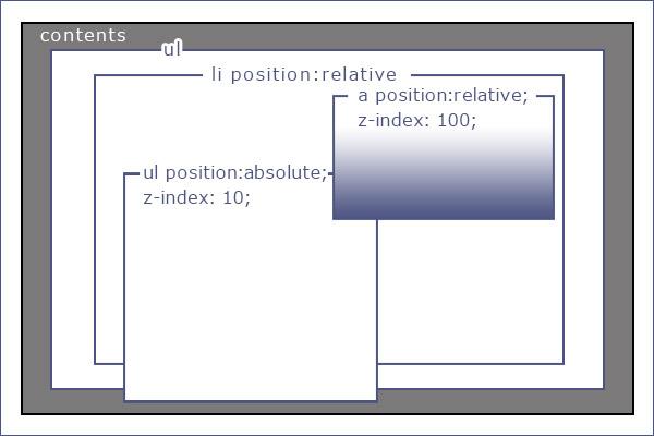 CSSだけで実装する横並びのプルダウンメニュー3