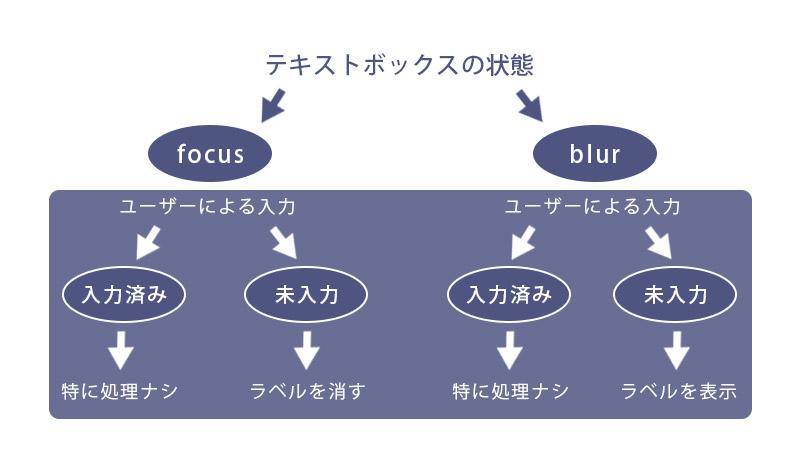jQueryでの条件分岐:if文とelseの書き方と変数2