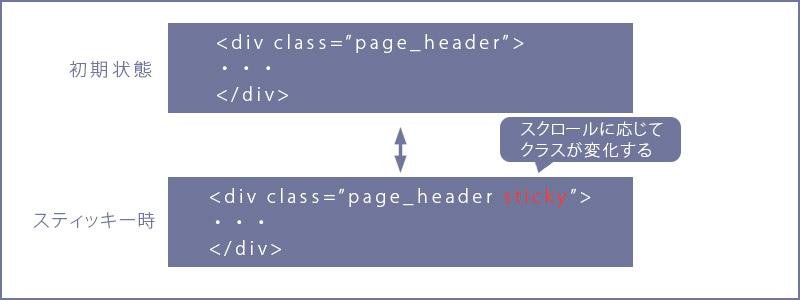 jQueryでナビゲーションメニュー(スティッキーヘッダー)の実装方法3
