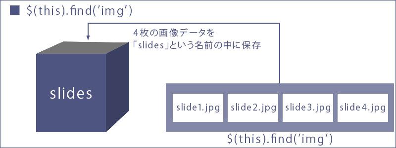 jQuery:なめらかでシンプルなスライドショーのサンプル1