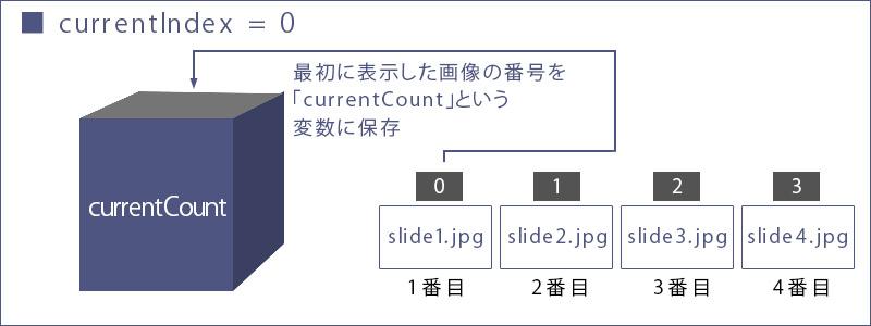 jQuery:なめらかでシンプルなスライドショーのサンプル3
