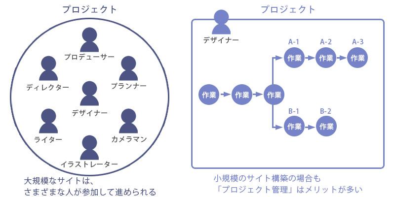 独学の参考に!Webデザインの心構え3