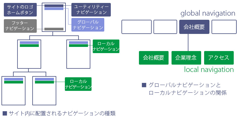 Webデザイン:レイアウト基本の構成要素3