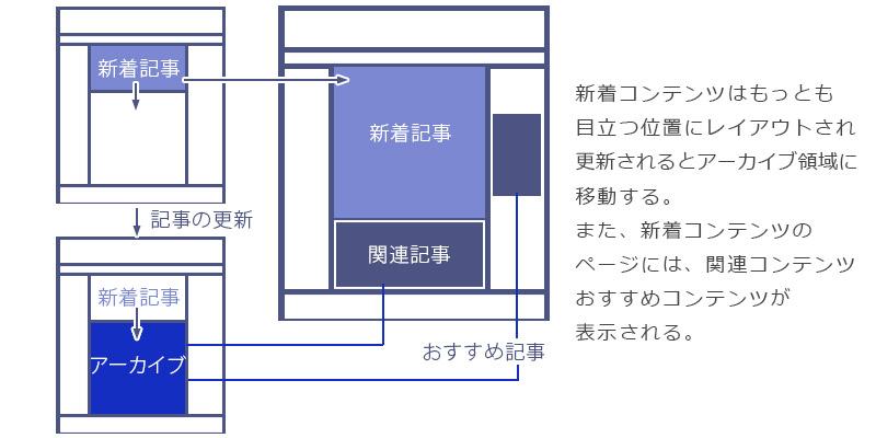 Webデザイン:レイアウト基本の構成要素4