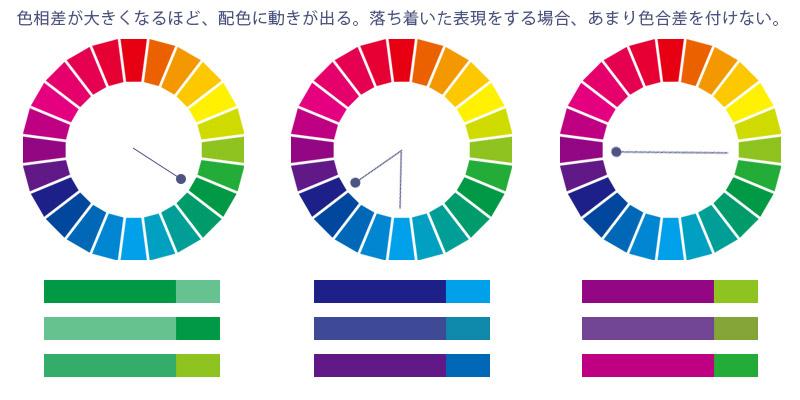 Webデザイン参考にすべき配色の基本10