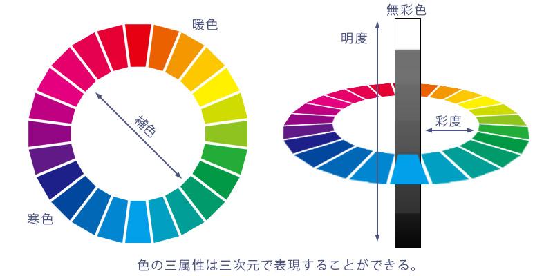 Webデザイン参考にすべき配色の基本3