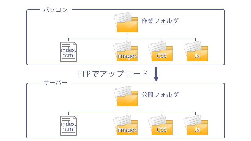 Webページ制作、独学のための流れ:前提知識1