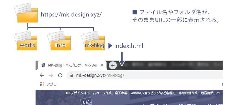 Webページ制作、独学のための流れ:前提知識2