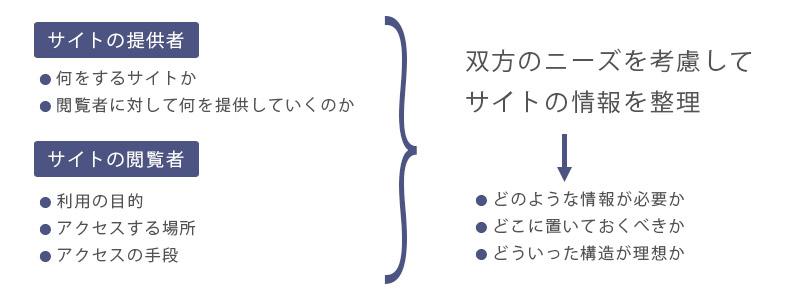 サイト情報の構造化および階層パターン1