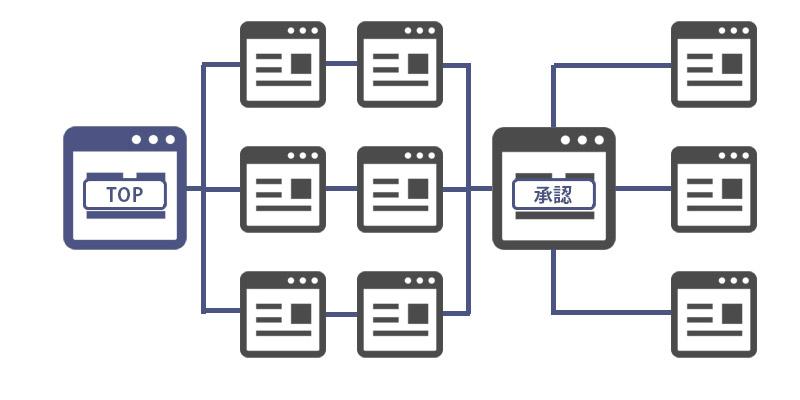 サイト情報の構造化および階層パターン10