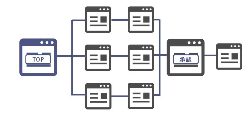 サイト情報の構造化および階層パターン13
