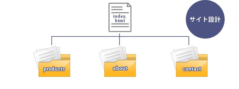 サイト情報の構造化および階層パターン2
