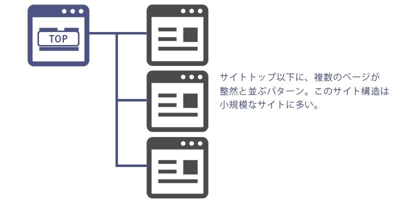 サイト情報の構造化および階層パターン4