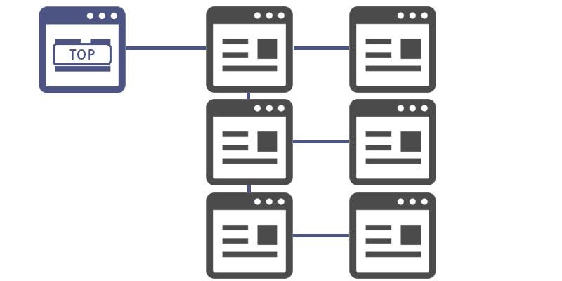 サイト情報の構造化および階層パターン5