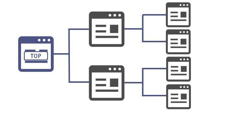 サイト情報の構造化および階層パターン7