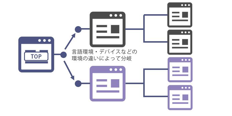 サイト情報の構造化および階層パターン8