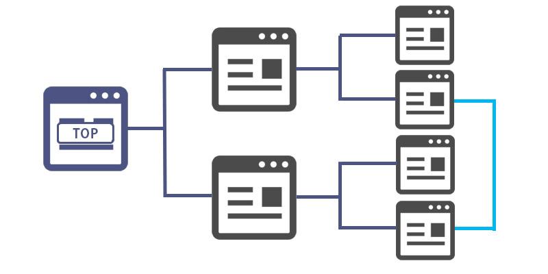 サイト情報の構造化および階層パターン9