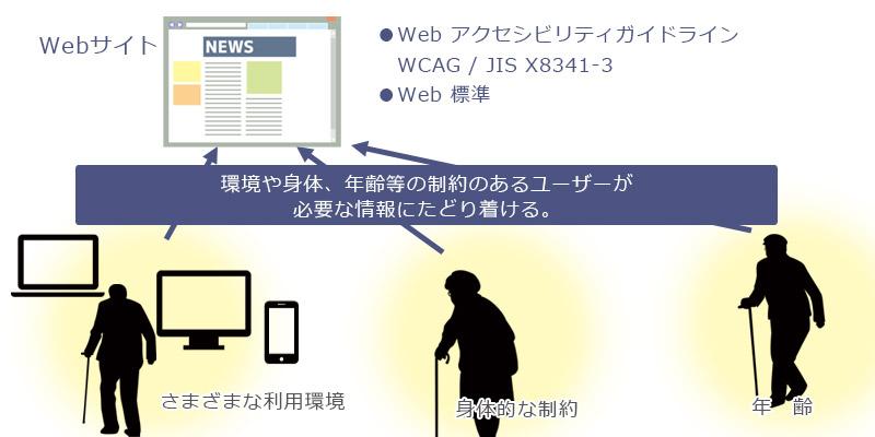 Webにおけるアクセシビリティとは?基本を詳しく!1