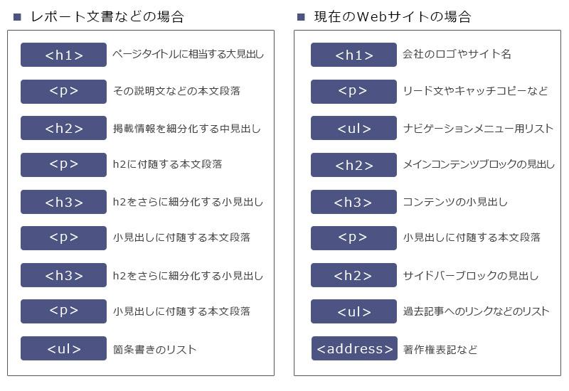 HTMLの基本、初心者でも使えるテンプレート1
